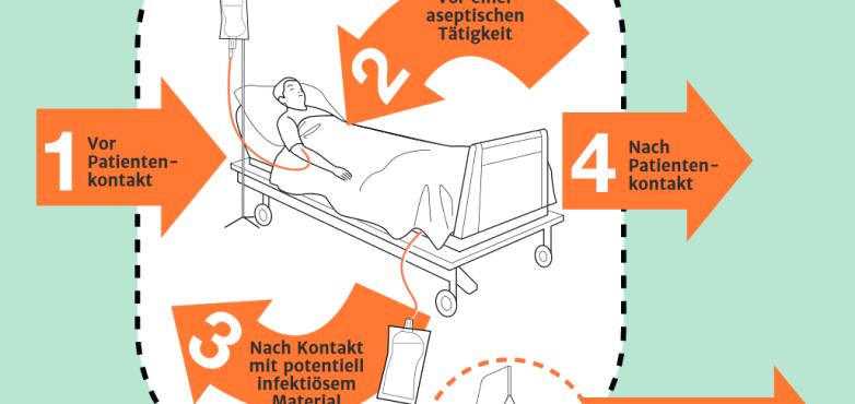 Herzerfrischend Grafik-1-782x370 Händedesinfektion im Krankenhausalltag Allgemein Hygiene  Händedesinfektion Clostridium Difficile